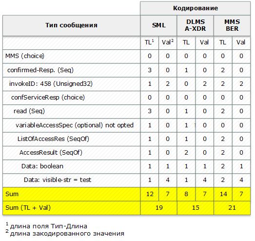 Сравнение коммуникационных протоколов DLMS-COSEM, SML и IEC 61850 для приложений интеллектуального учета потребления - 5