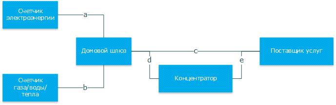 Сравнение коммуникационных протоколов DLMS-COSEM, SML и IEC 61850 для приложений интеллектуального учета потребления - 1