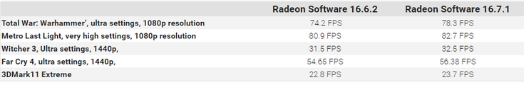 AMD выпустила обещанный драйвер Radeon Software Crimson Edition 16.7.1
