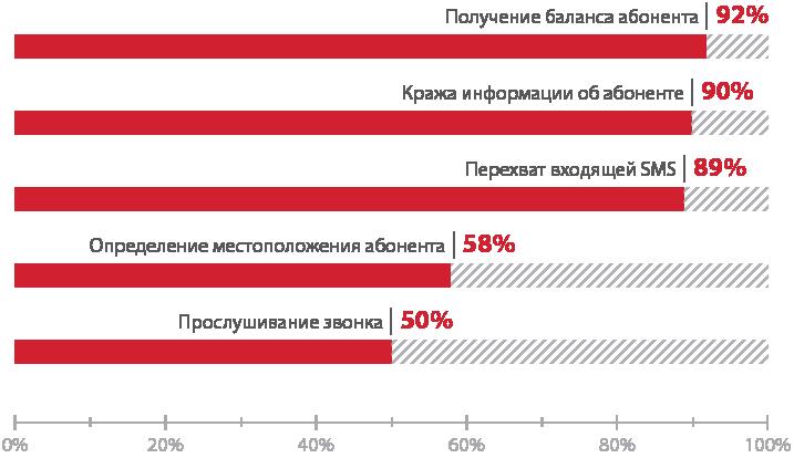 Атакуем SS7: анализ защищенности сотовых операторов в 2015 году - 3
