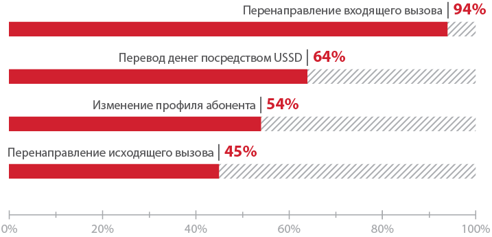 Атакуем SS7: анализ защищенности сотовых операторов в 2015 году - 6