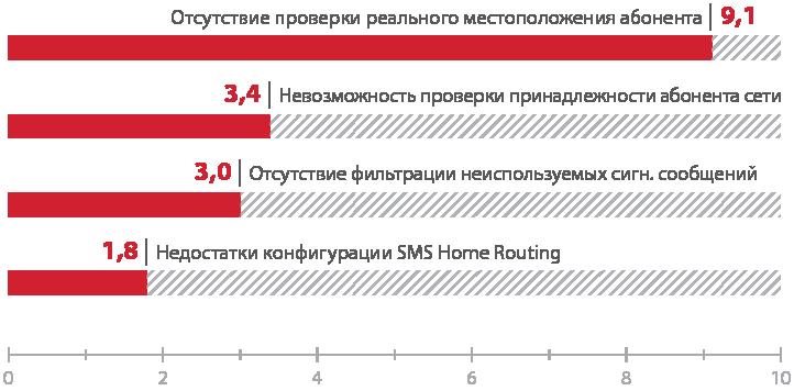 Атакуем SS7: анализ защищенности сотовых операторов в 2015 году - 8