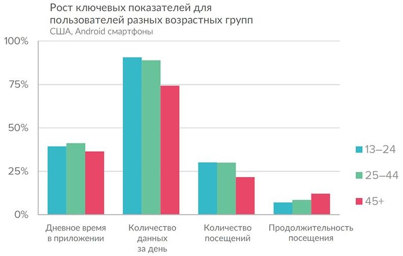 Исследование предпочтений пользователей мобильных приложений в соответствии с возрастом - 2