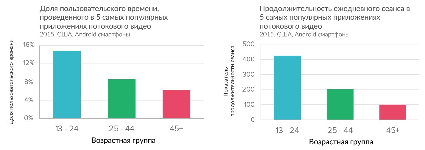 Исследование предпочтений пользователей мобильных приложений в соответствии с возрастом - 5