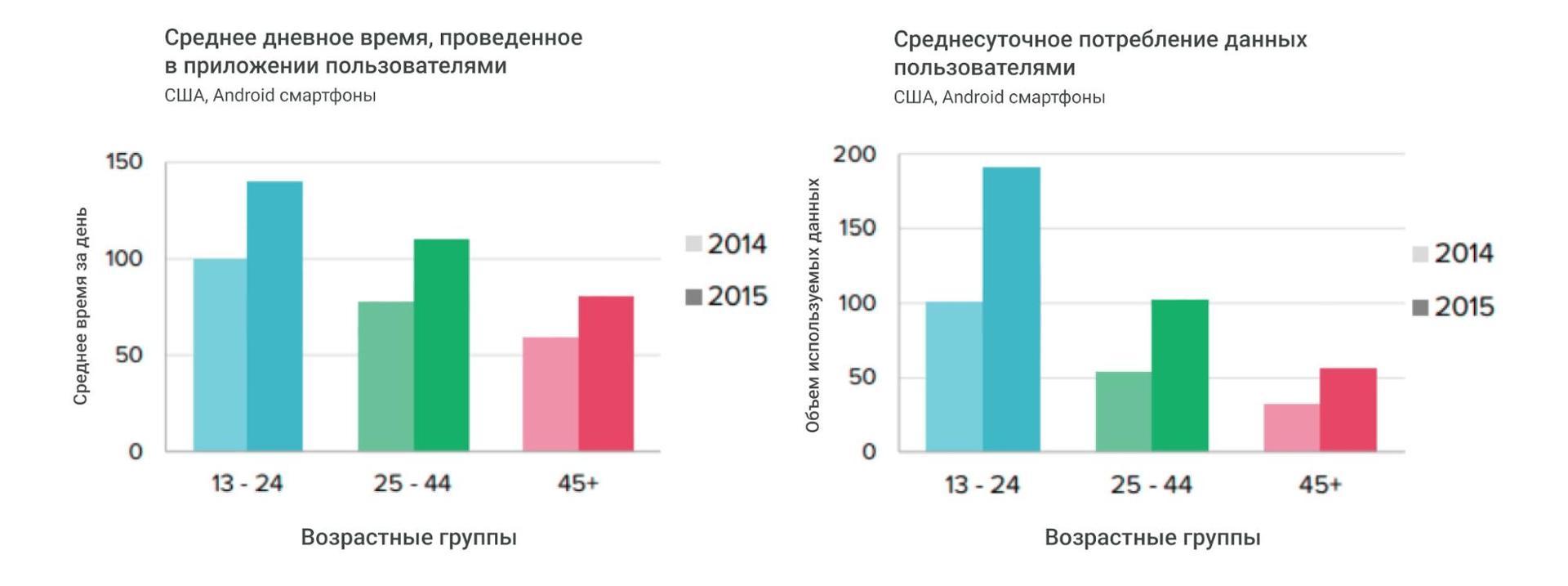 Исследование предпочтений пользователей мобильных приложений в соответствии с возрастом - 1