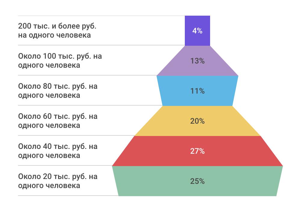 Как проводят отпуск ИТ-специалисты — инфографика соцопроса - 12