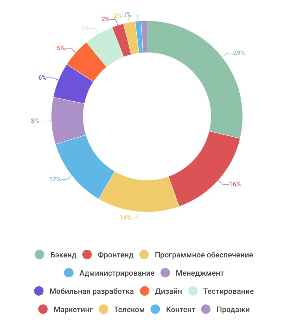 Как проводят отпуск ИТ-специалисты — инфографика соцопроса - 2
