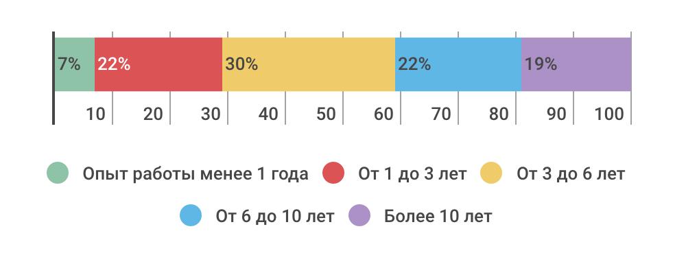 Как проводят отпуск ИТ-специалисты — инфографика соцопроса - 3