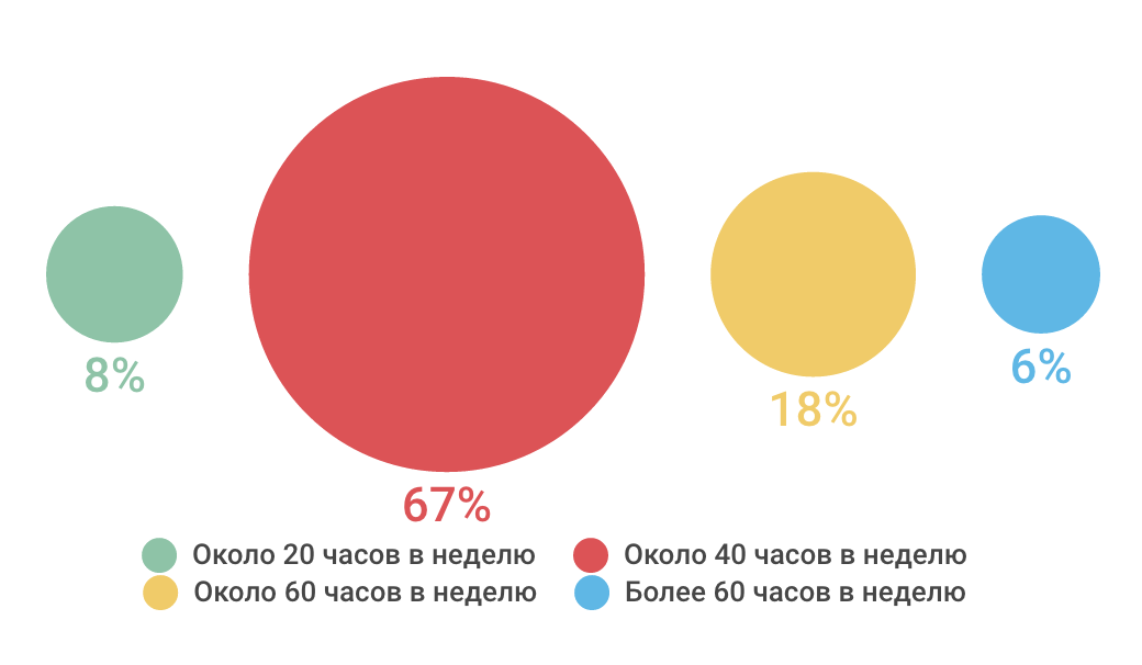 Как проводят отпуск ИТ-специалисты — инфографика соцопроса - 4