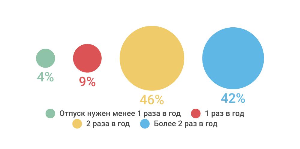 Как проводят отпуск ИТ-специалисты — инфографика соцопроса - 5