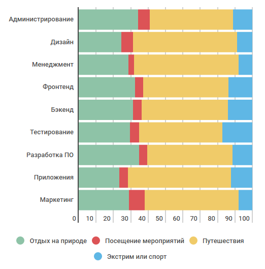 Как проводят отпуск ИТ-специалисты — инфографика соцопроса - 9
