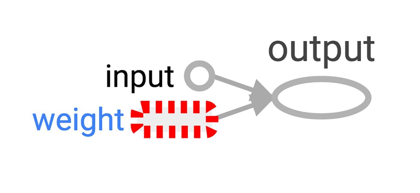 Hello, TensorFlow. Библиотека машинного обучения от Google - 3