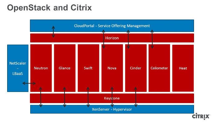 История Citrix и OpenStack - 5