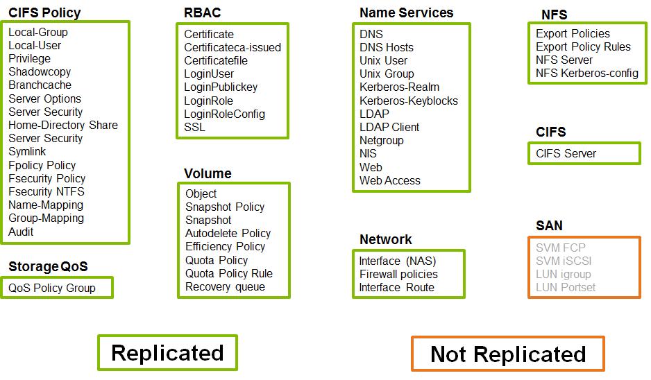 NetApp ONTAP: SnapMirror for SVM - 2