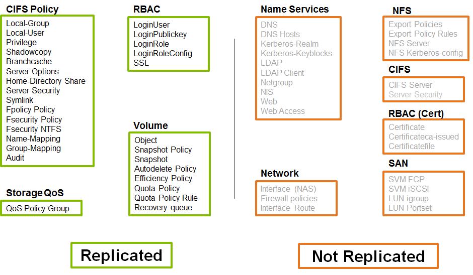 NetApp ONTAP: SnapMirror for SVM - 3