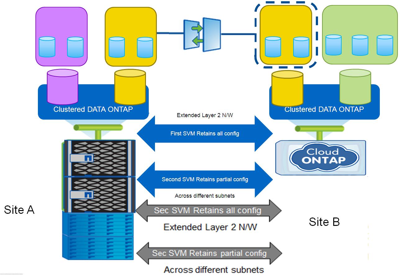 NetApp ONTAP: SnapMirror for SVM - 4
