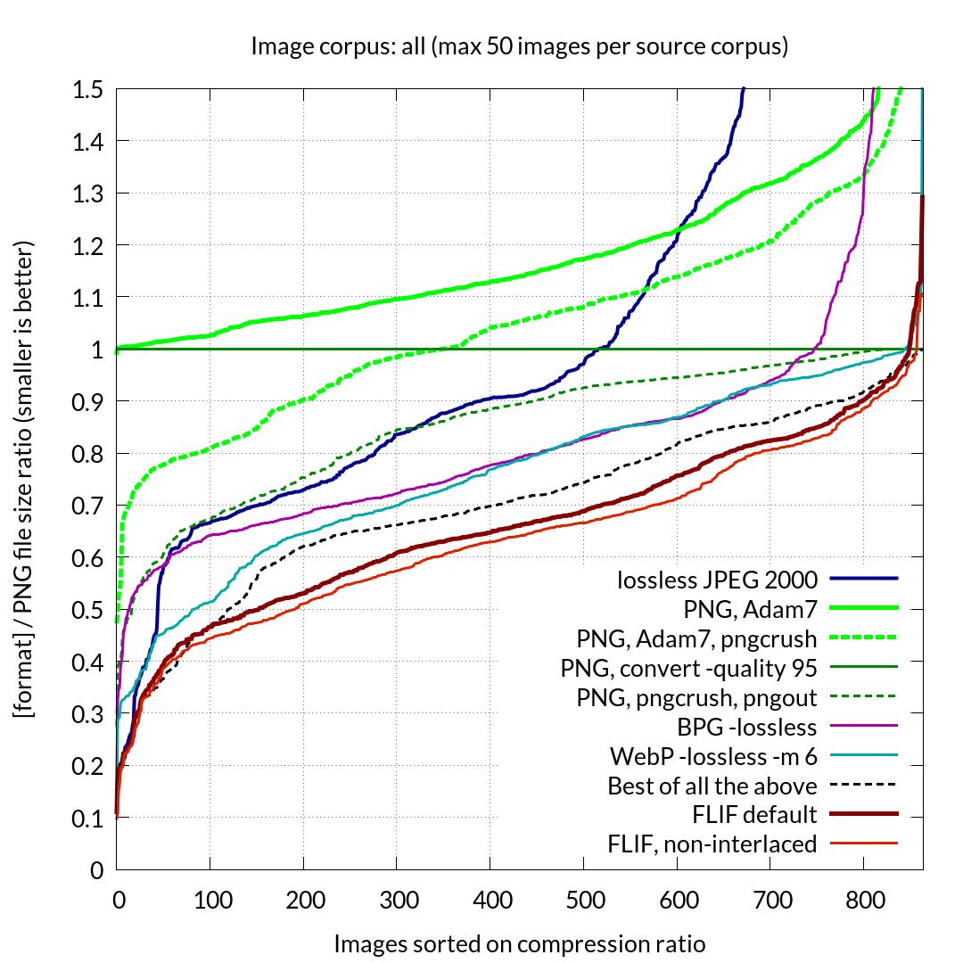 Свободный формат Lepton сжимает файлы JPEG на 22% без потерь - 9