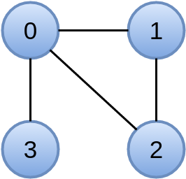 Создание собственного приложения для обработки графов в Giraph - 2