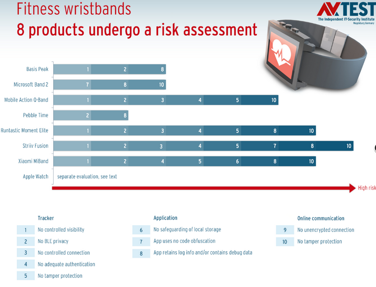 AV-Test оценила безопасность трекеров активности и умных часов