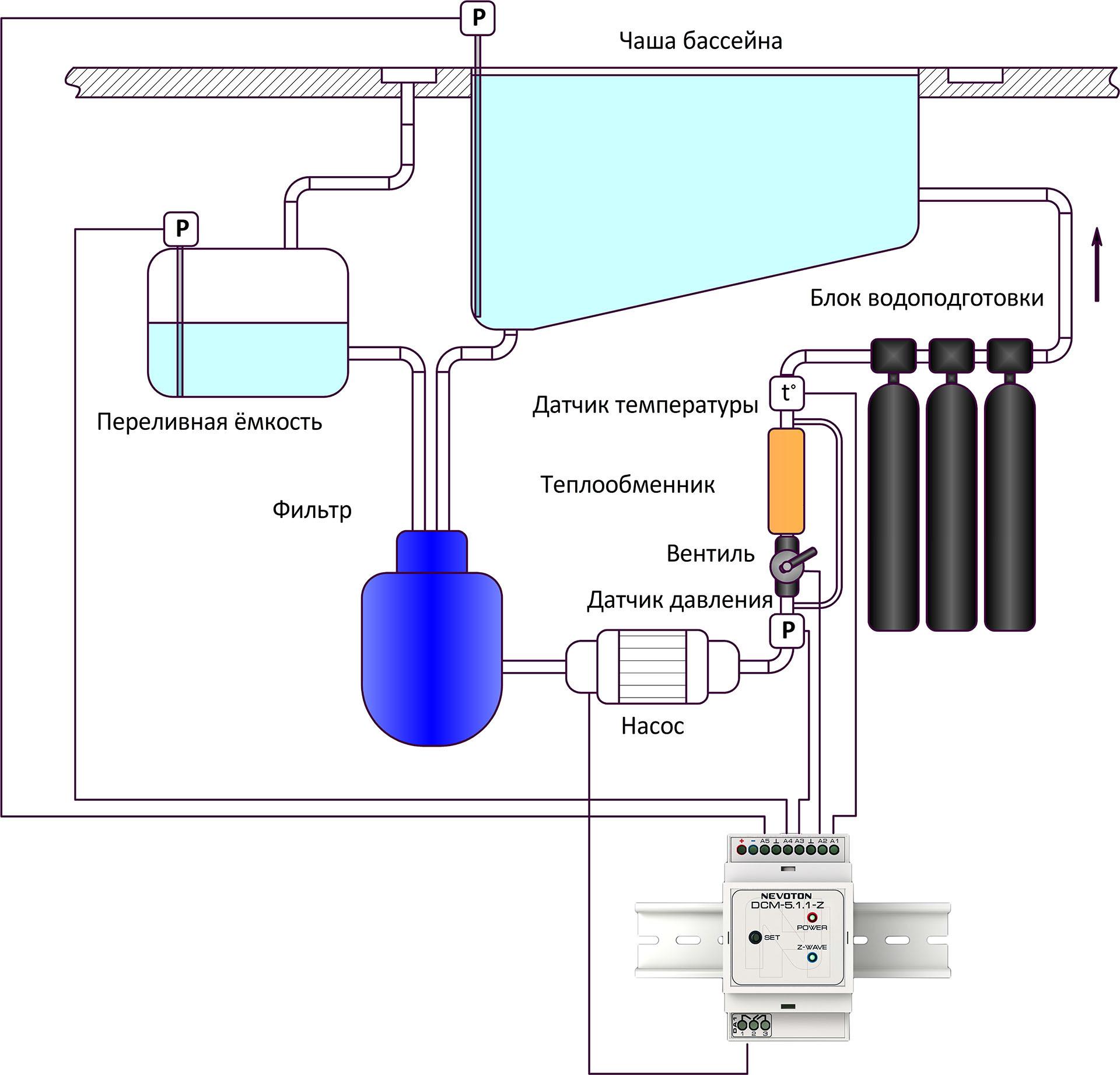 Автоматизация бассейна с модулем сбора данных NEVOTON DMC-5.1.1-Z - 1