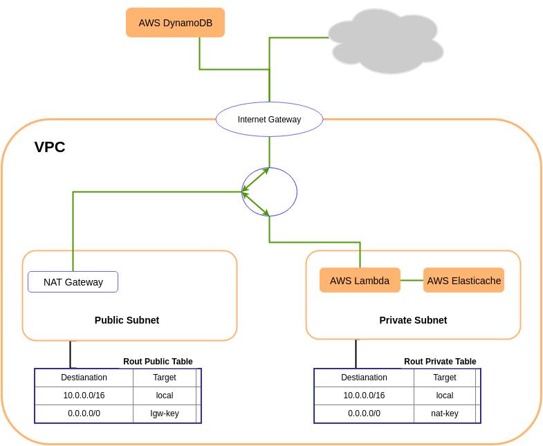 Структурная схема VPC