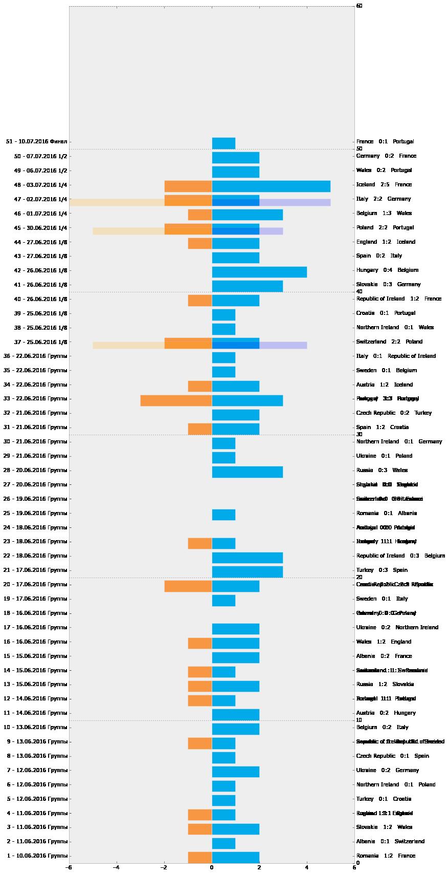 Визуализация статистики ЕВРО-2016 с помощью Python и Inkscape - 2