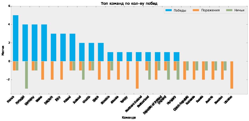 Визуализация статистики ЕВРО-2016 с помощью Python и Inkscape - 4