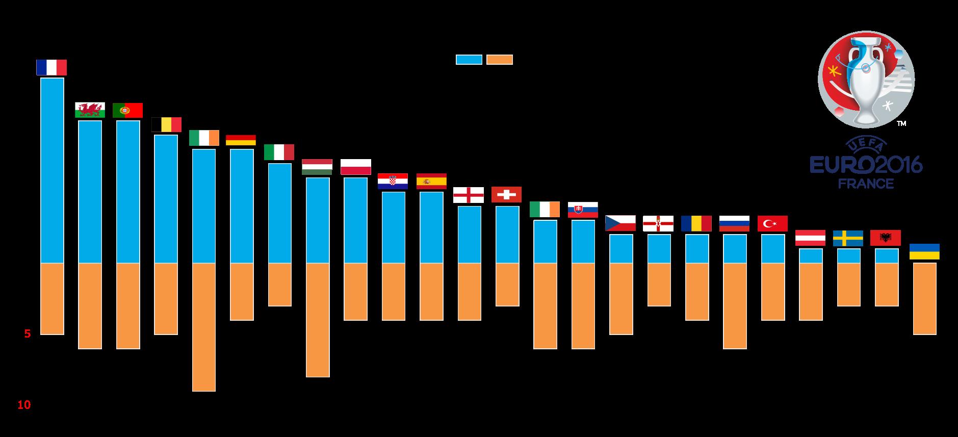 Визуализация статистики ЕВРО-2016 с помощью Python и Inkscape - 5
