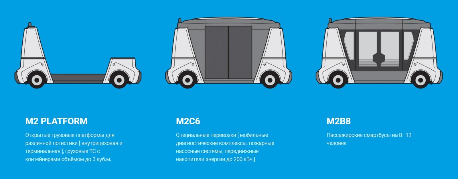 MATRЁSHKA – модульная система беспилотного коммерческого транспорта - 2