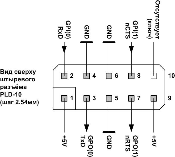 Адаптеры сопряжения RS-422 с поддержкой скоростей до 1Мбод для системной шины PCI - 14