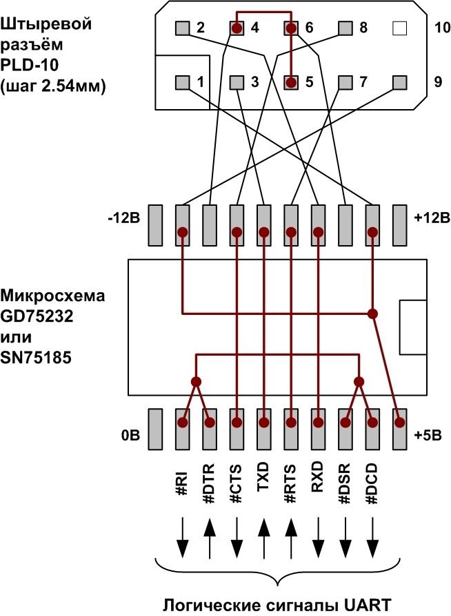 Адаптеры сопряжения RS-422 с поддержкой скоростей до 1Мбод для системной шины PCI - 16