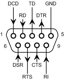 Адаптеры сопряжения RS-422 с поддержкой скоростей до 1Мбод для системной шины PCI - 4