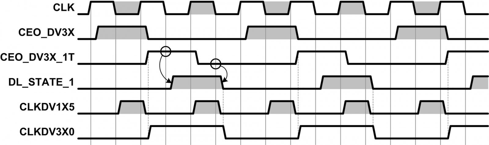Организация делителя частоты с дробным коэффициентом деления в объёме ПЛИС - 3