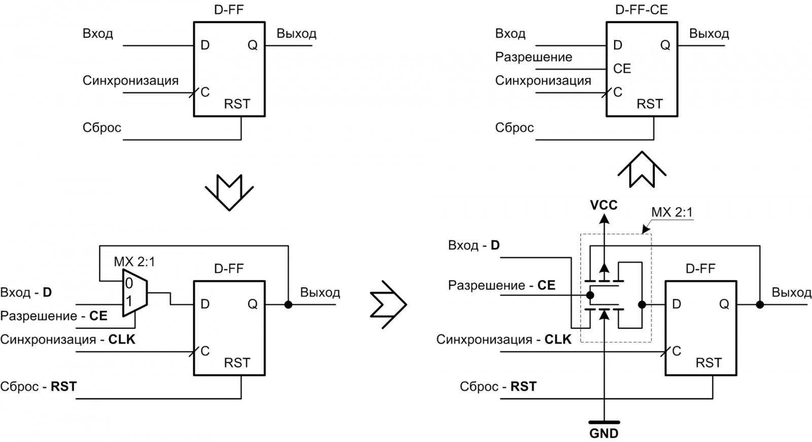 Организация делителя частоты с дробным коэффициентом деления в объёме ПЛИС - 1