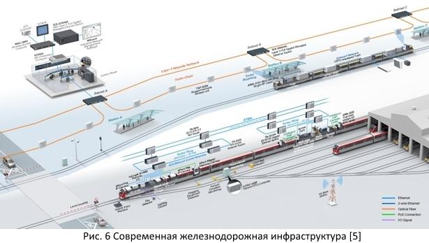 Безопасность железных дорог из открытых источников - 8