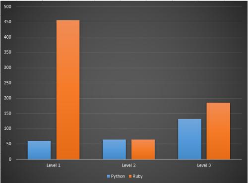 Сравниваем реализацию языков Python и Ruby по плотности ошибок - 4