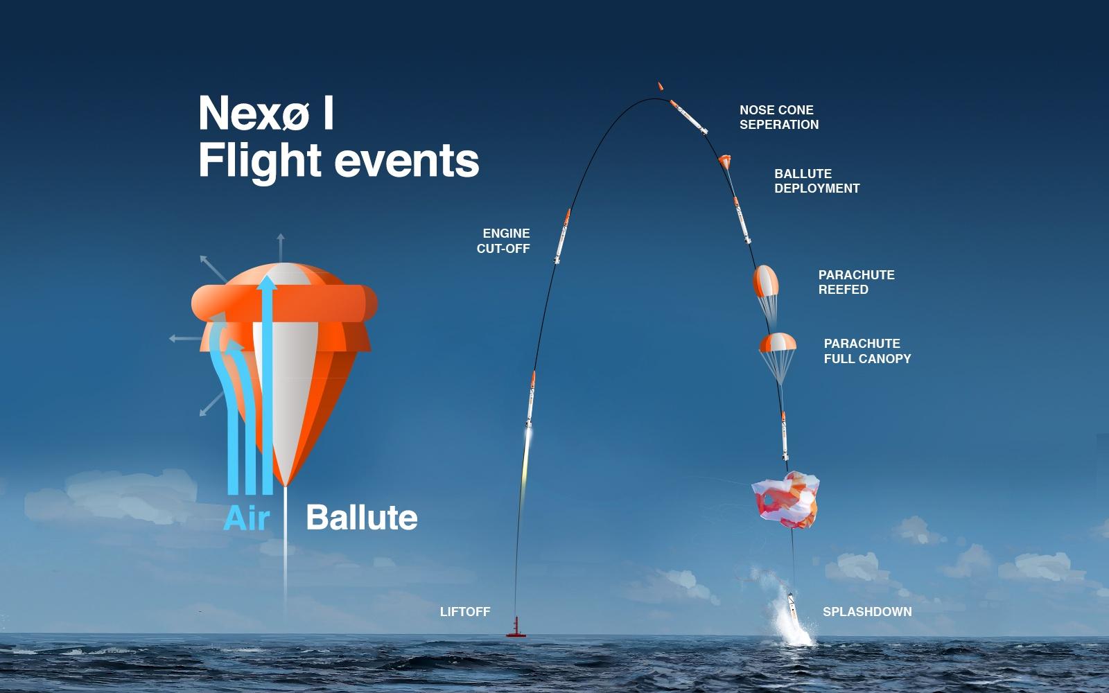 [Обновлено] Copenhagen Suborbitals сегодня запустила очередную суборбитальную ракету - 2