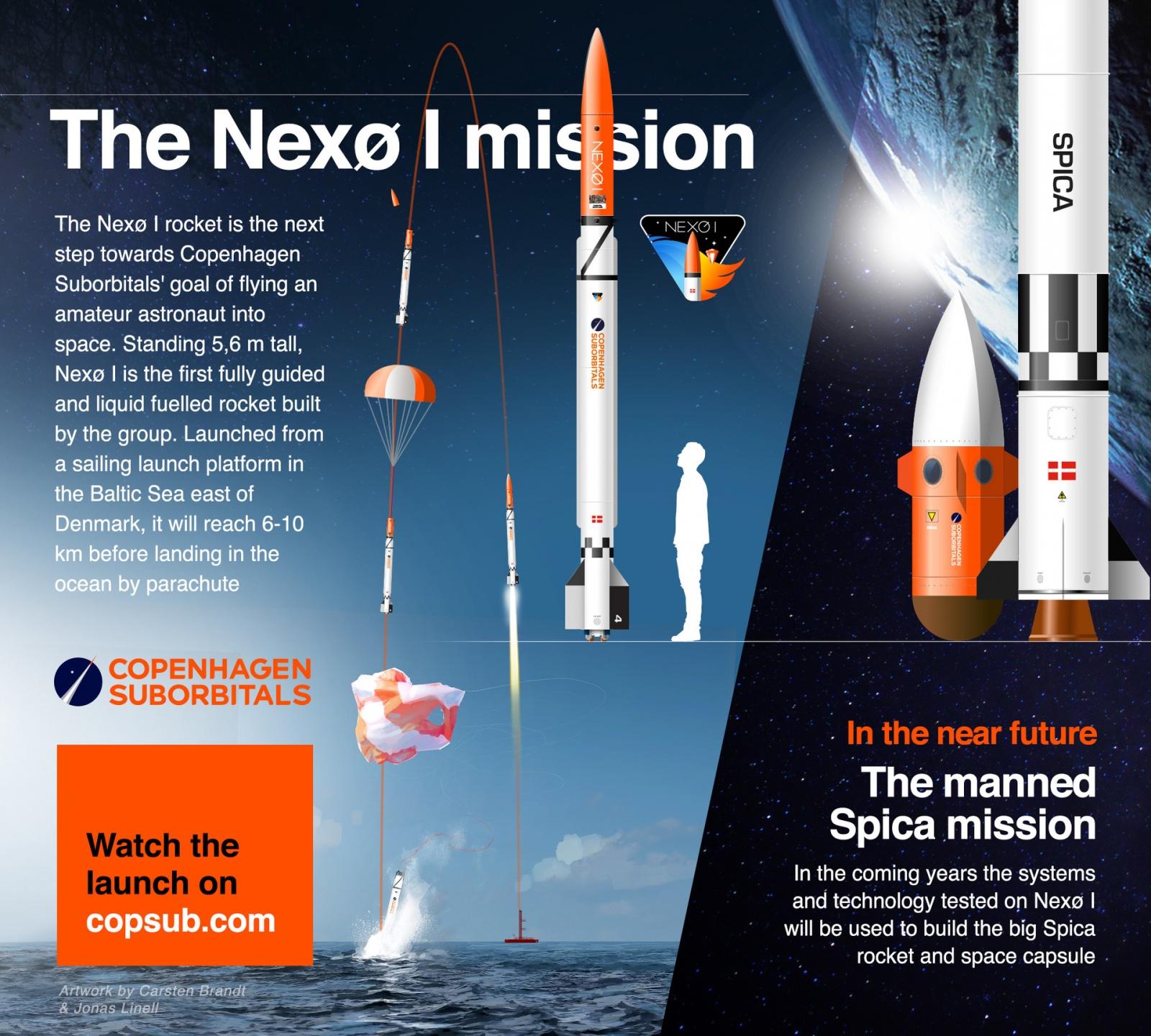 [Обновлено] Copenhagen Suborbitals сегодня запустила очередную суборбитальную ракету - 6