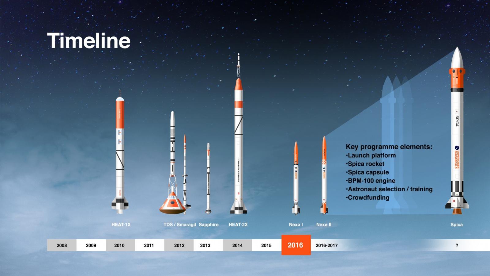 [Обновлено] Copenhagen Suborbitals сегодня запустила очередную суборбитальную ракету - 1
