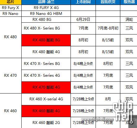 Конфигурация референсного образца AMD Radeon RX 460 включает 2 ГБ памяти