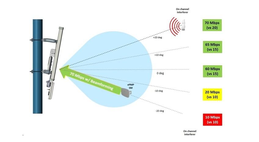 Cambium ePMP 2000. Решение проблемы интерференции на базовых станциях - 2