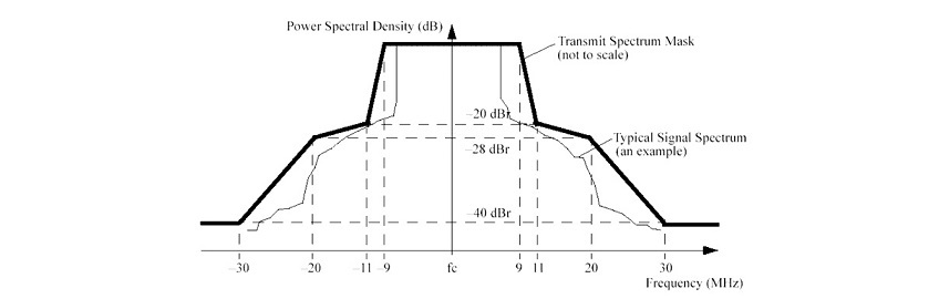 Cambium ePMP 2000. Решение проблемы интерференции на базовых станциях - 3