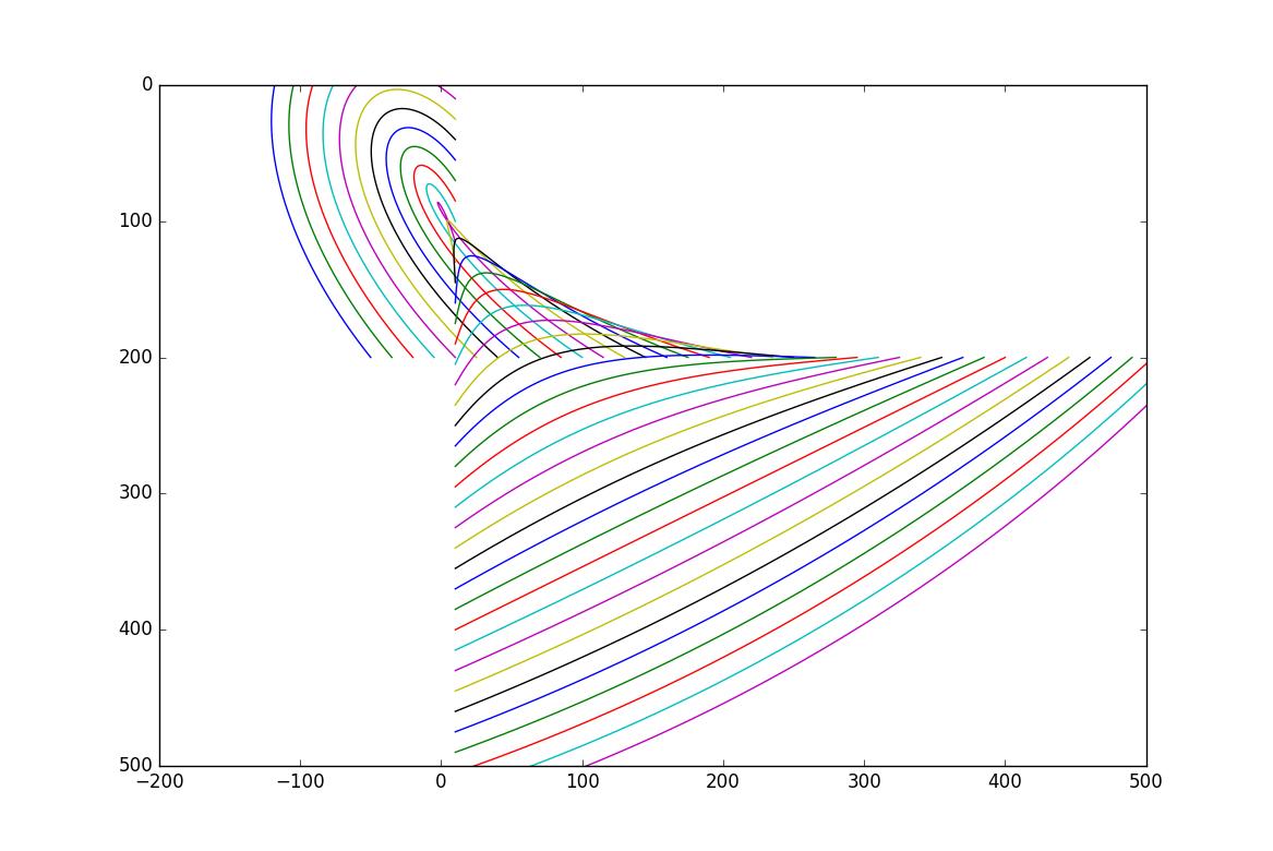 Представление движений в 3D моделировании: интерполяция, аппроксимация и алгебры Ли - 19