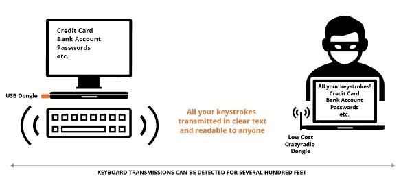 Вводимый с ряда моделей беспроводных клавиатур текст научились перехватывать с расстояния в 75 метров - 2