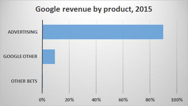 Выгодно ли Apple быть союзником Google в борьбе за рынок интернет-рекламы - 1