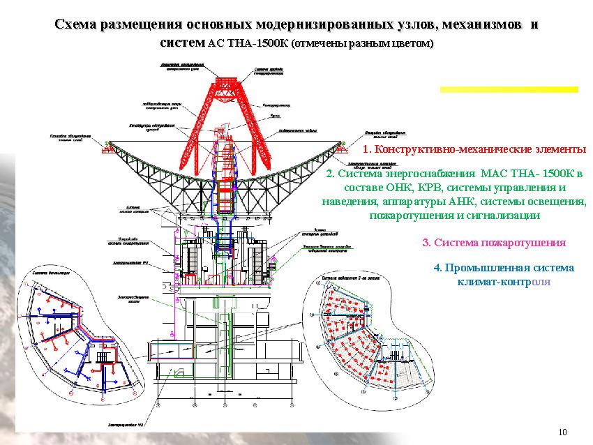 Подзабытый гигант: радиотелескоп ТНА-1500 - 9