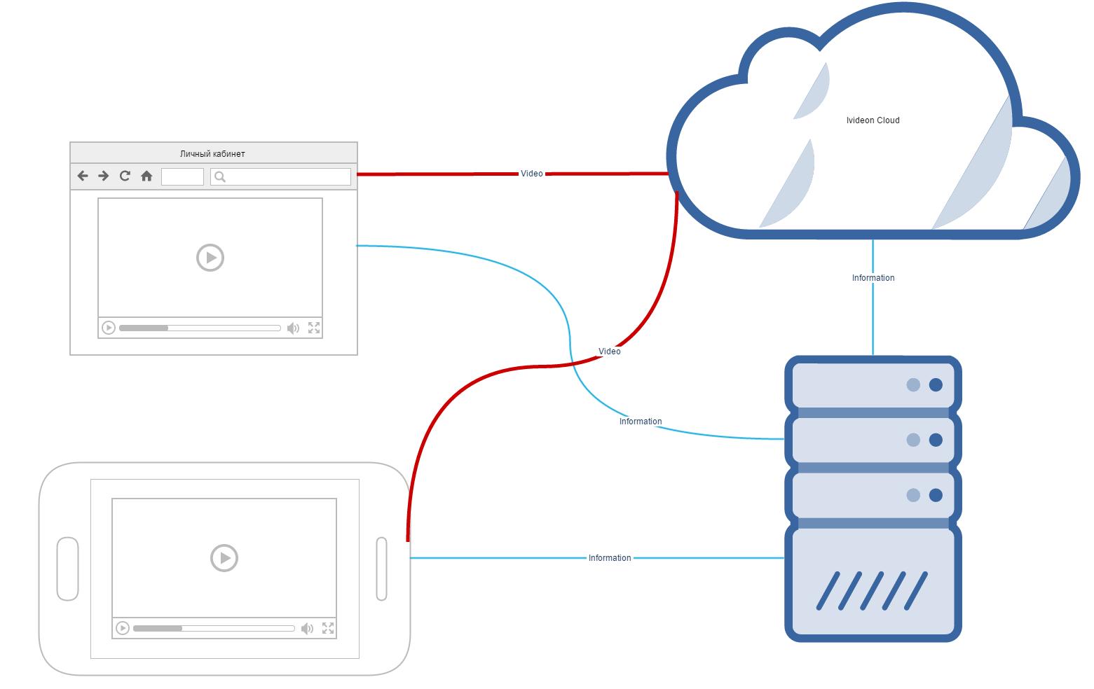Open API Ivideon: первые шаги - 7