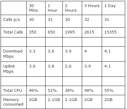MiniPC performance table when used for 3CX