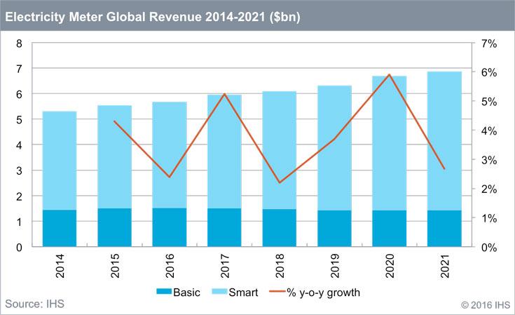 Крупнейшим рынком электросчетчиков аналитики называют Китай