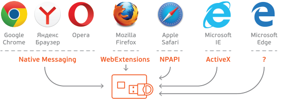 Есть ли жизнь после отказа популярных браузеров от поддержки архитектуры NPAPI - 2